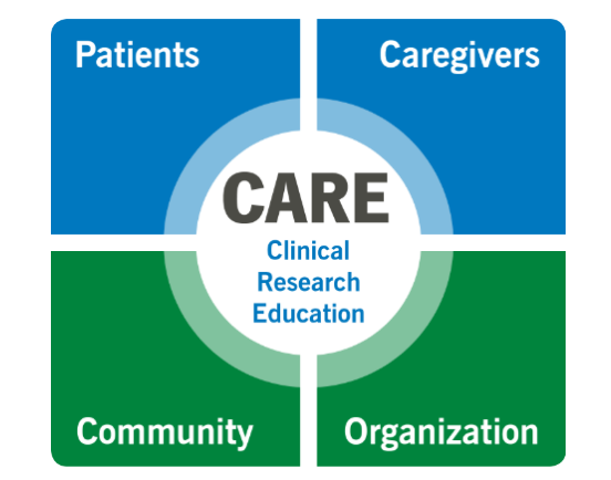 graphic showing Patients Caregivers Community Organization with CARE at the center